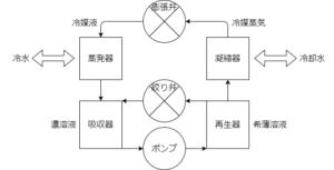 吸収式 (1)