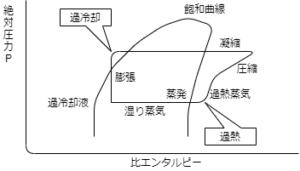 p-h線図